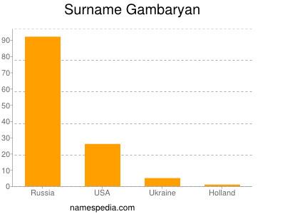 Surname Gambaryan