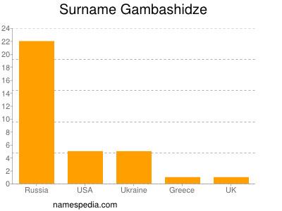 Surname Gambashidze