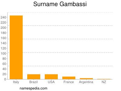 Surname Gambassi