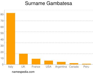 Surname Gambatesa