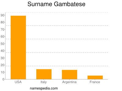Surname Gambatese