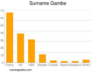 Surname Gambe