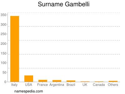 Surname Gambelli