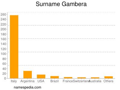 Surname Gambera