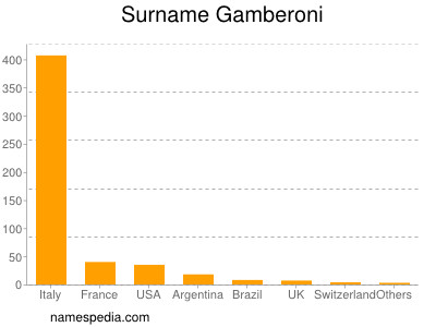 Surname Gamberoni