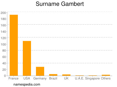 Surname Gambert