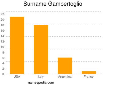 Surname Gambertoglio