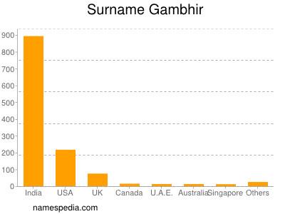 Surname Gambhir