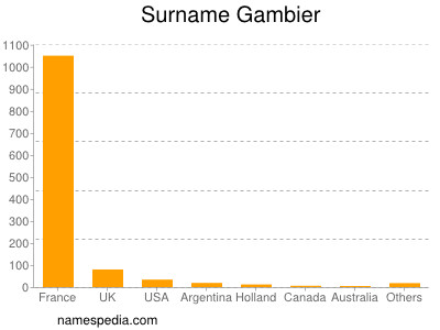 Surname Gambier