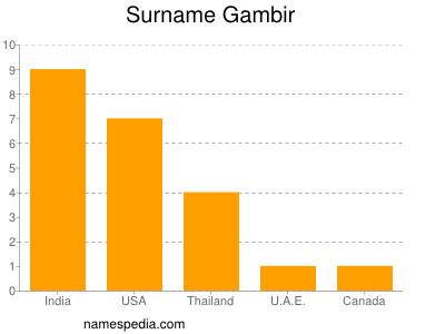Surname Gambir