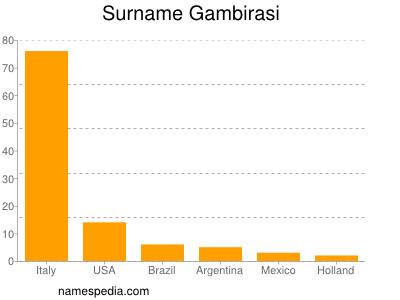 Surname Gambirasi