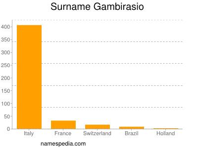 Surname Gambirasio