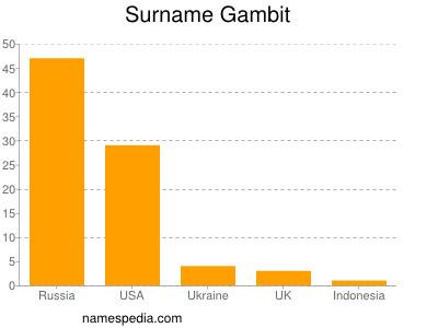 Surname Gambit