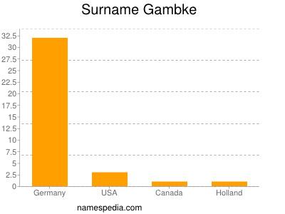 Surname Gambke