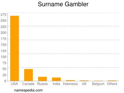 Surname Gambler
