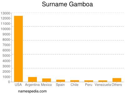 Surname Gamboa