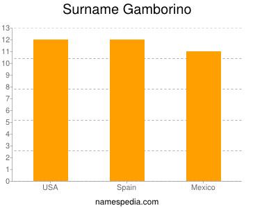Surname Gamborino