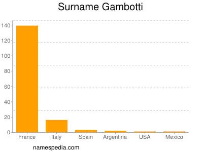 Surname Gambotti