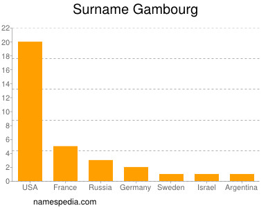 Surname Gambourg