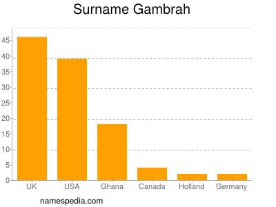 Surname Gambrah