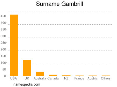 Surname Gambrill