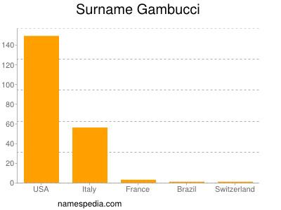 Surname Gambucci