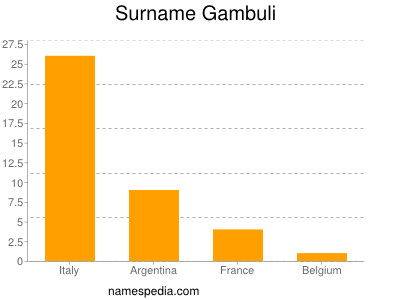 Surname Gambuli