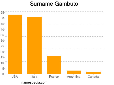 Surname Gambuto