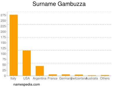 Surname Gambuzza
