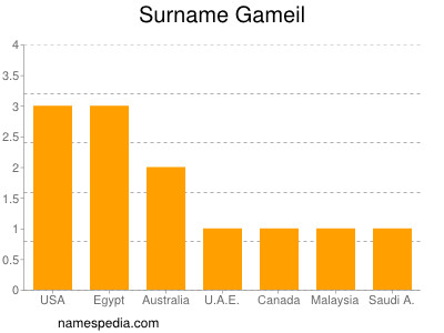 Surname Gameil