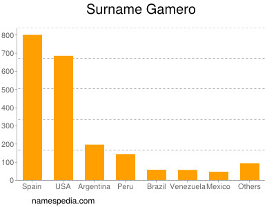 Surname Gamero