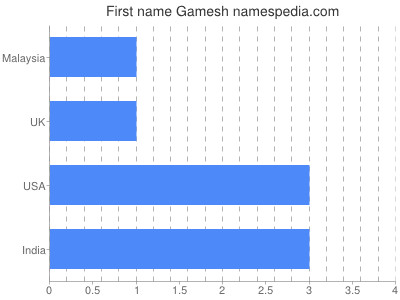 Given name Gamesh