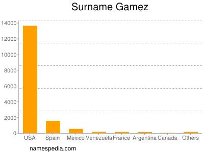 Surname Gamez