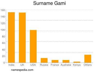 Surname Gami