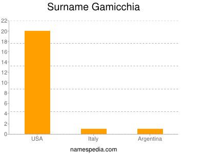 Surname Gamicchia