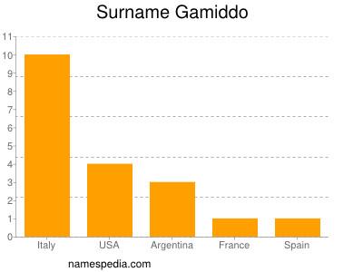 Surname Gamiddo