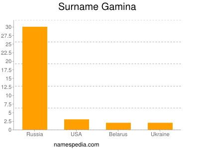 Surname Gamina