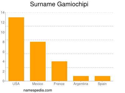 Surname Gamiochipi