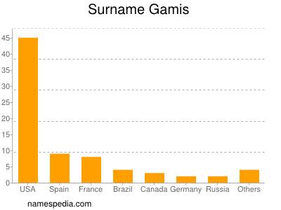 Surname Gamis