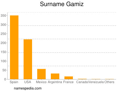 Surname Gamiz