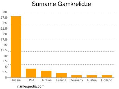 Surname Gamkrelidze