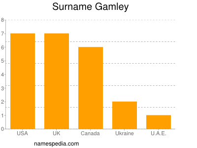Surname Gamley