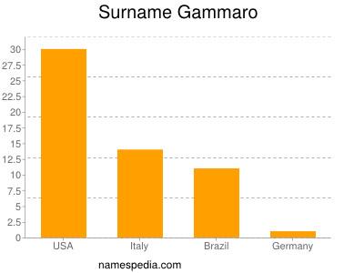 Surname Gammaro
