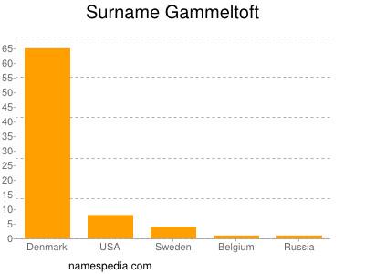 Surname Gammeltoft