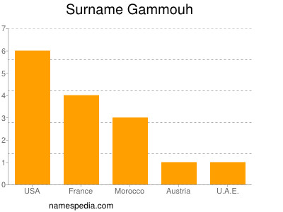 Surname Gammouh
