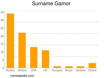 Surname Gamor