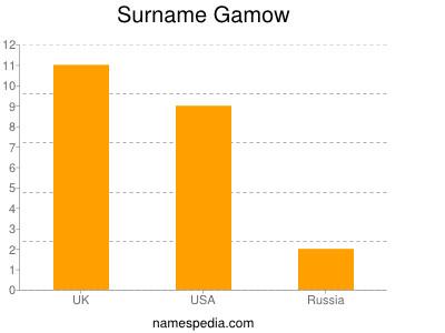 Surname Gamow