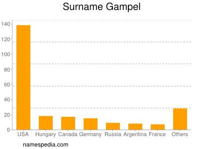 Surname Gampel