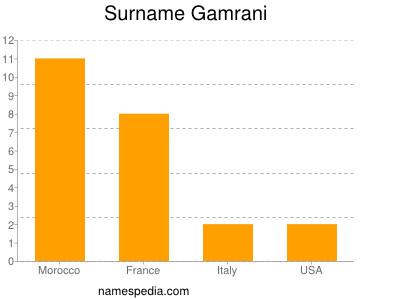 Surname Gamrani