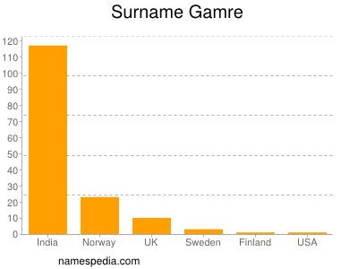 Surname Gamre